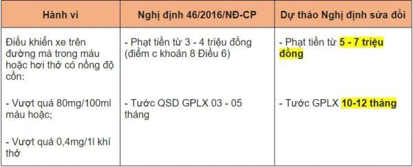 tang-muc-phat-khi-lai-xe-uong-ruou-bia-2