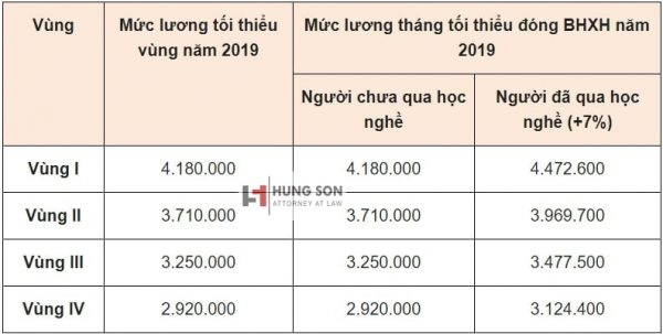 mức đóng bảo hiểm xã hội 2019