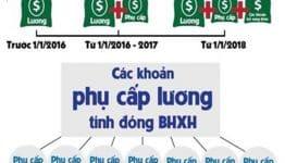 Phụ cấp lương và các khoản cần phải đóng BHXH