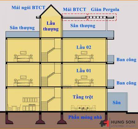 dựa vào bản vẽ nhà ở để tính diện tích xây dựng